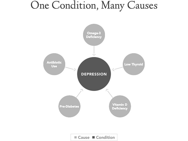 IFM_Condition_Graphic-2